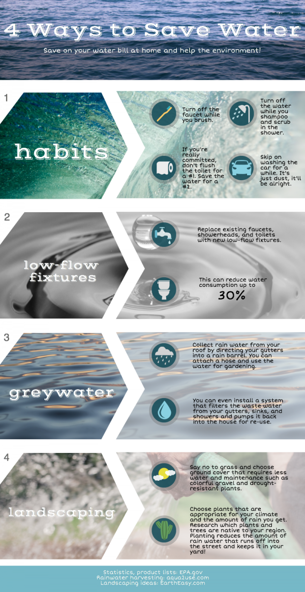 Infographic 4 ways to save water